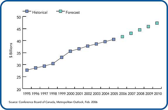 Economy and demographics | City of Ottawa