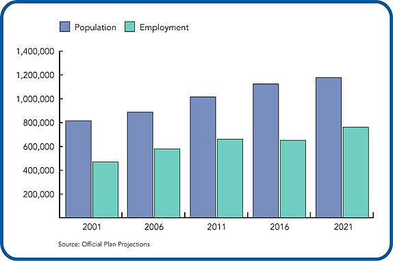 Projected population and employment growth