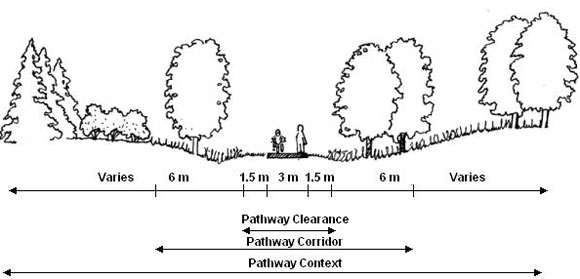 Components of the Multi-Use Pathway