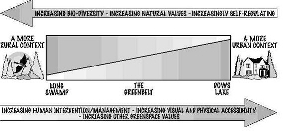 Figure 1  The values ascribed to natural lands and open space and leisure lands vary depending on their location, accessibility, biodiversity and other qualities.