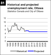 Historical And Projected Unemployment Rate Ottawa Statistics Canada And City Of Ottawa