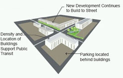 Locate buildings close to each other and along the front of the street to encourage ease of walking between buildings and to public transit.  Coordinate the location and integration of transit stops and shelters early in the design process to ensure sufficient space and adequate design.