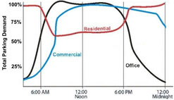 This graph illustrates different peak parking times between commercial, residential and office facilities.