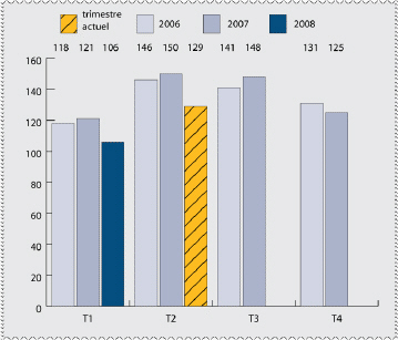 2e trimestre avril juin 2008 ville d 39 ottawa - Nombre de trimestre par an ...
