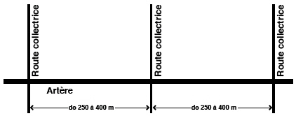 Space Collector Road intersections approximately 400m along Arterials (as close as 250m where necessary), to provide spacing for back-to-back left-turn lanes and to facilitate efficient traffic flow along the arterial.