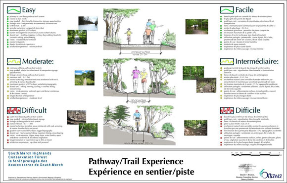 Pathway / Trail Experience Cross Sections