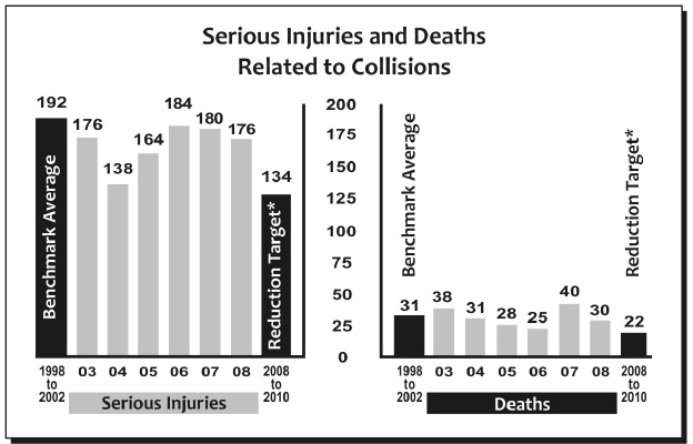 In 2008, 30 people lost their lives on Ottawa's roadways and 176 were seriously injured.