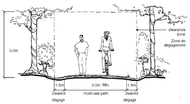 Multi-Use Pathway Cross-Section