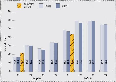 1er trimestre du 1er janvier au 31 mars 2010 ville d 39 ottawa - Nombre de trimestre par an ...