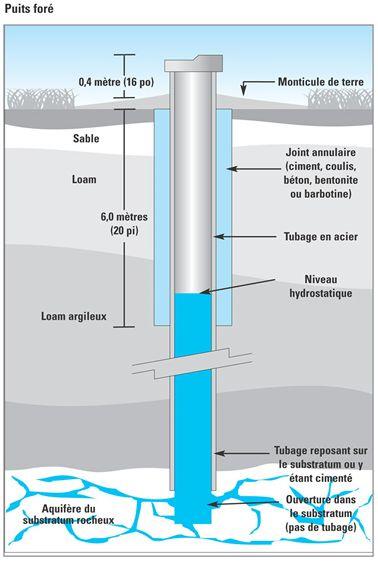 Puits et fosses septiques priv s ville d 39 ottawa - Pompe de surface pour puit ...