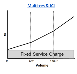 This is an image that shows the proposed multi-residential and ICI rate structure comprised of a fixed service charge and a volumetric charge that increases after 6m3 and  after 180 m3 of metered water.