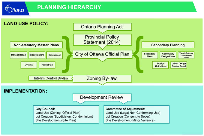 the planning hierarchy is shown in a graphic format. - from the Ontario Government Planning Act, to the Official Plan, secondary plans and Master Plans and the Zoning By-law through to City Council and/or Committee of Adjustment approvals.