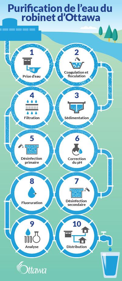 purification qualit et livraison de l 39 eau ville d 39 ottawa. Black Bedroom Furniture Sets. Home Design Ideas