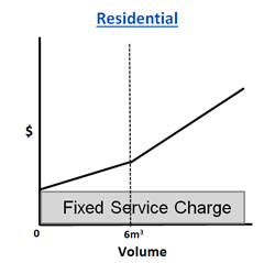 This is an image that shows the proposed residential rate structure comprised of a fixed service charge and a volumetric charge that increases after 6m3 of metered water.