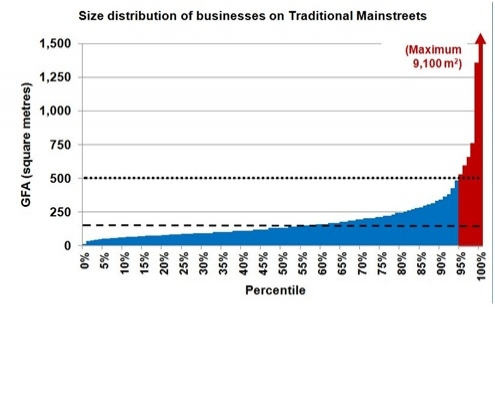 This is a histogram that plots gross floor area of businesses on Traditional Mainstreets (the Y axis) against the percentile (the X axis.) It illustrates that 55% of businesses on Traditional Mainstreets are 150 square metres or less; about 80%  are 250 square metres or less; about 95% are 500 square metres or less. The curve roughly describes a hyperbola, with a shallow slope before about the ninety-third percentile, and a much steeper slope above the ninety-third percentile, reaching a maximum of 9100 square metres